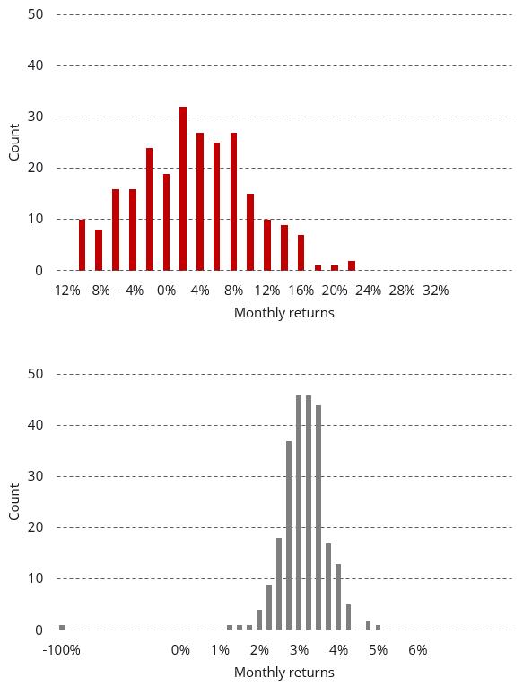 Differenza peto quaero investments forex notowania zloty