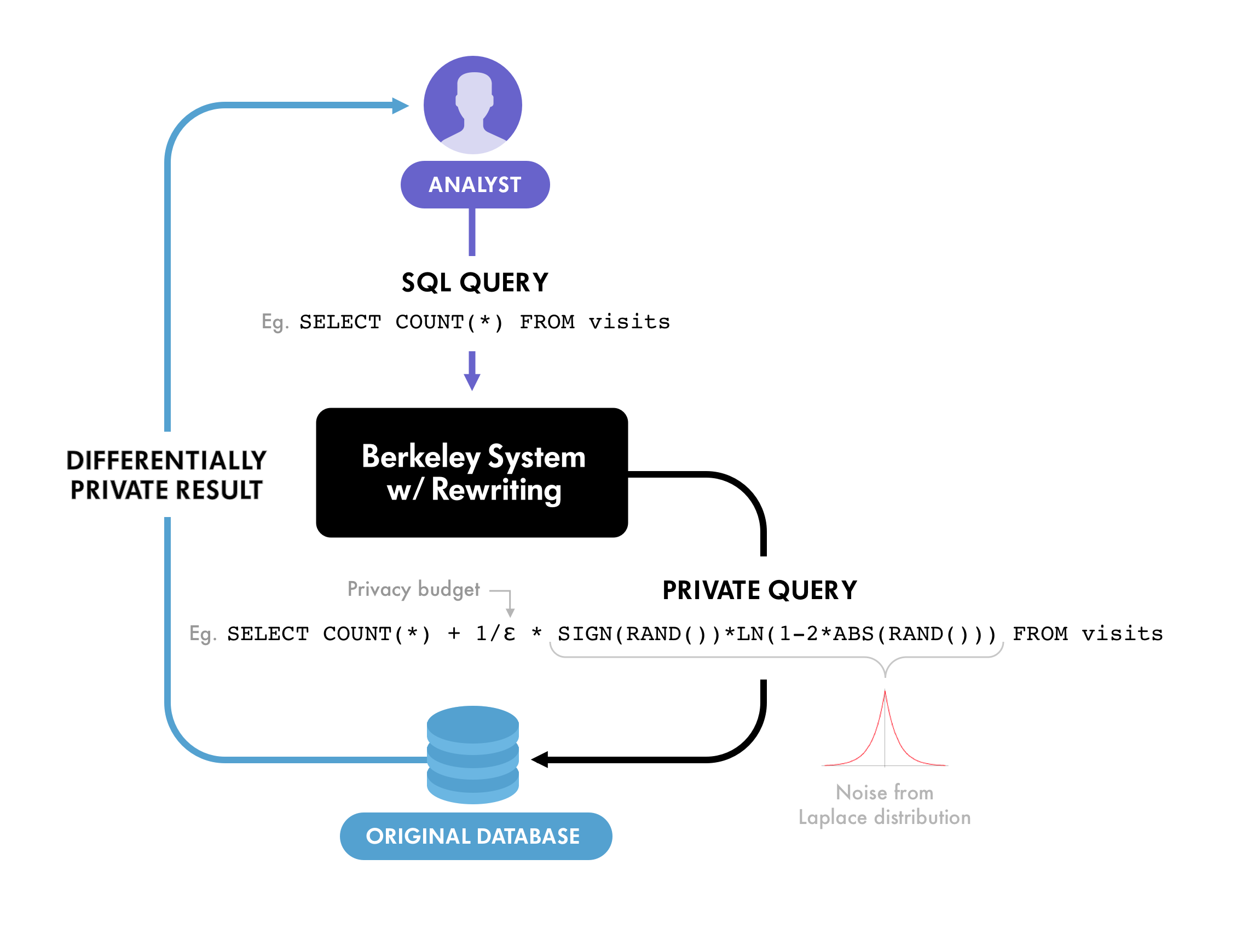 Using Differential Privacy to Protect Personal Data | Winton