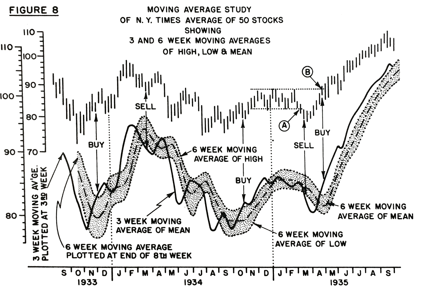 A History of Technical Analysis | Winton