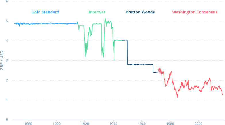 history of international monetary system pdf