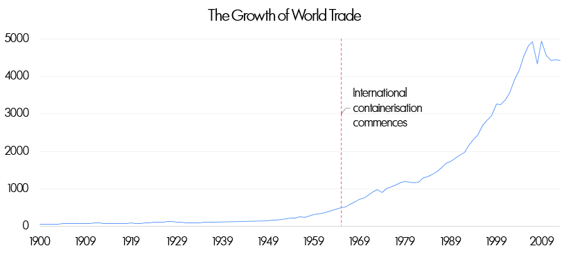 Growth Of World Trade