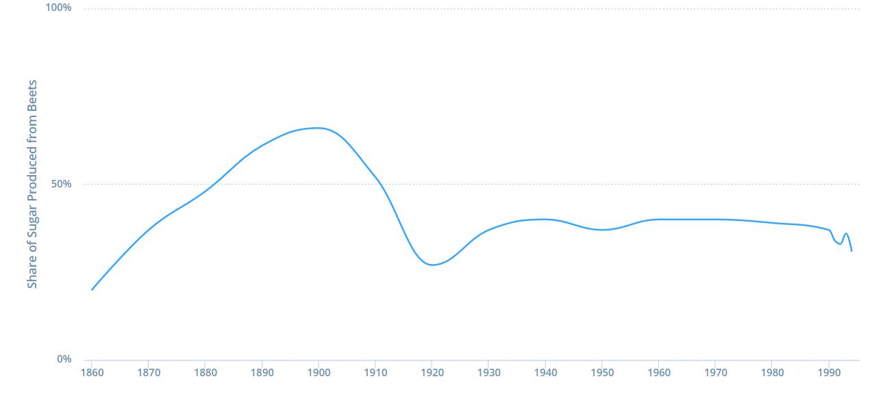 A History of Sugar Prices | Winton